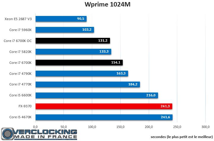 Core i7 6700K WPrime