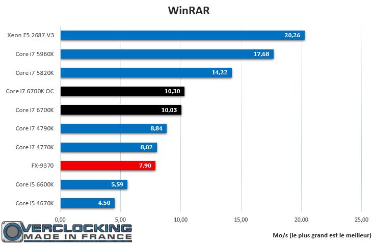 Core i7 6700K WinRAR