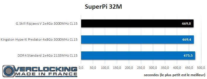 Test Gskill ripjaws V 3000mhz cl15 Superpi