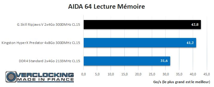 Test Gskill ripjaws V 3000mhz cl15 aida lecture mémoire