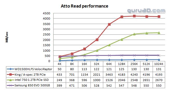ASPEC P2U38-2T ATTO Read