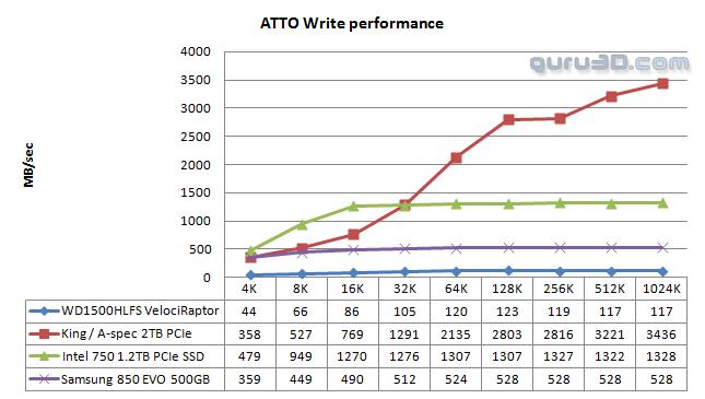 ASPEC P2U38-2T ATTO Write