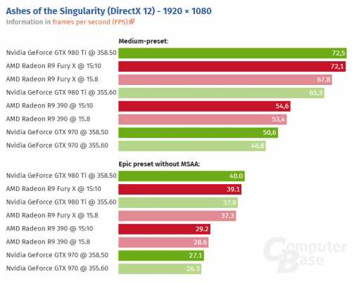 Ashes of Singularity DirectX 12