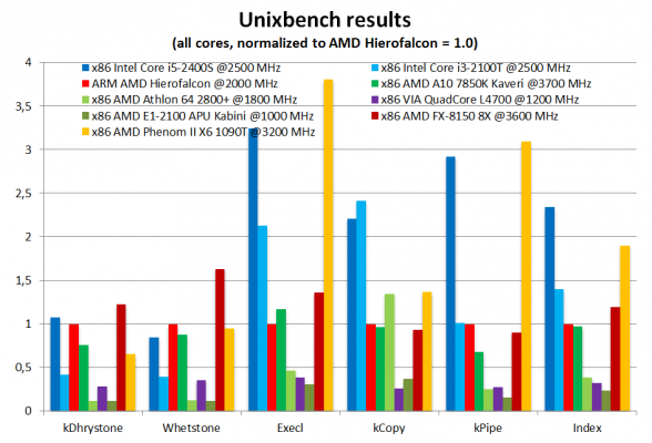 Hierofalcon Bench results2