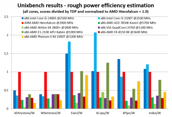 Hierofalcon Power Efficiency