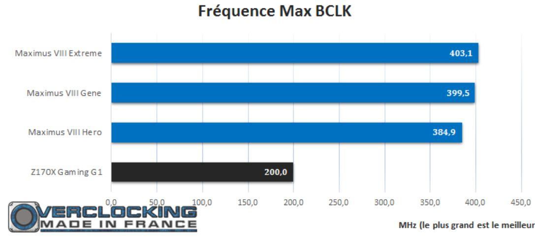 test gigabyte Z170X G1 Gaming OC BCLK