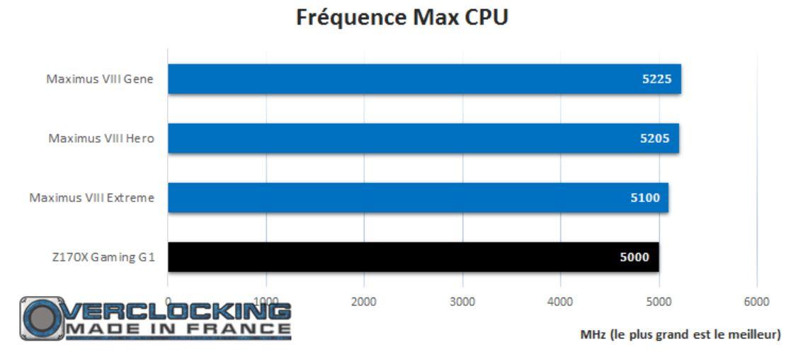 test gigabyte Z170X G1 Gaming OC CPU