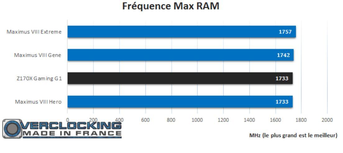 test gigabyte Z170X G1 Gaming OC Ram