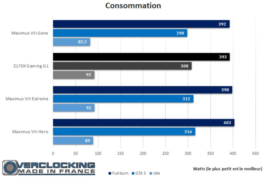 test gigabyte Z170X G1 Gaming consommation