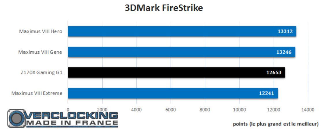 test gigabyte Z170X G1 Gaming fire strike