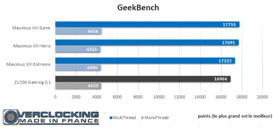 test gigabyte Z170X G1 Gaming geek bench