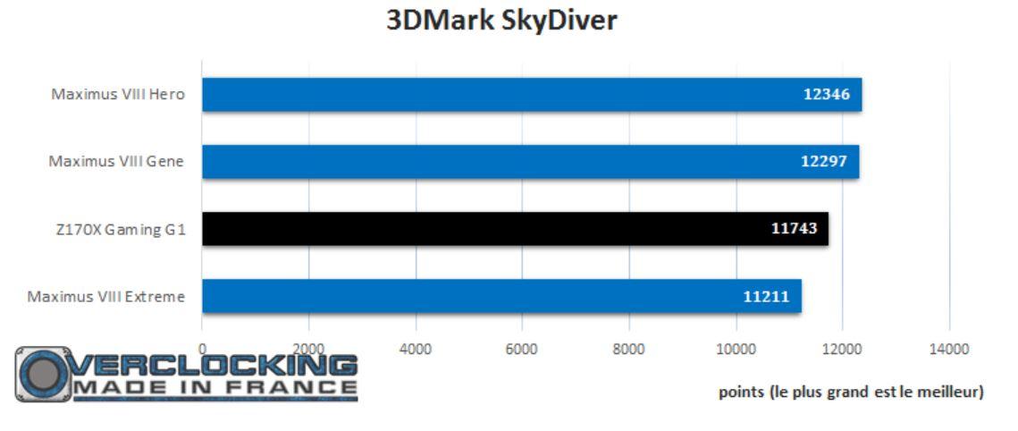 test gigabyte Z170X G1 Gaming skydiver