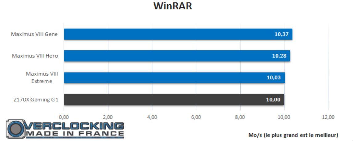 test gigabyte Z170X G1 Gaming winrar