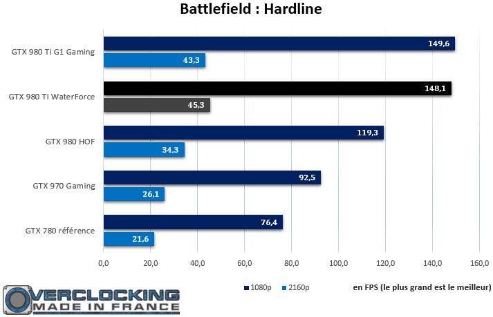 Gigabyte GTX 980 Ti Xtreme Gaming Waterforce Battlefield Hardline