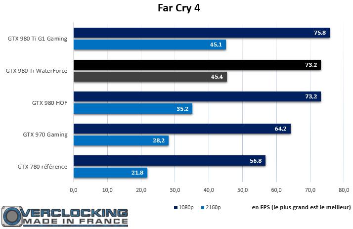 Gigabyte GTX 980 Ti Xtreme Gaming Waterforce Far Cry 4