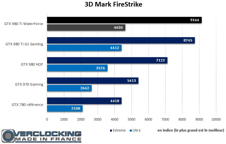 Gigabyte GTX 980 Ti Xtreme Gaming Waterforce Firestrike
