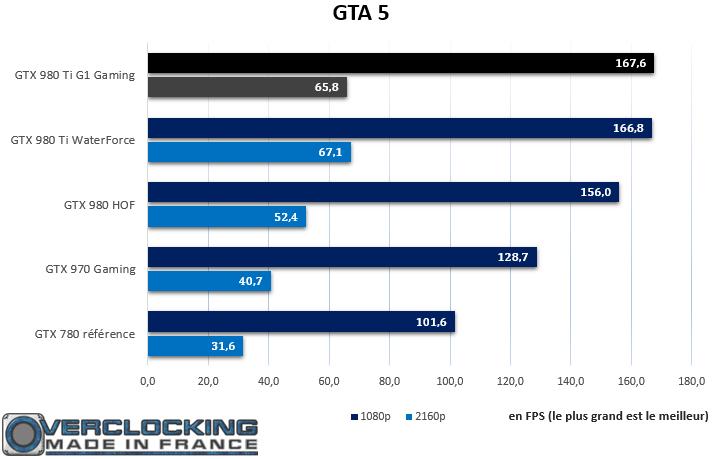 Gigabyte GTX 980 Ti Xtreme Gaming Waterforce GTA 5