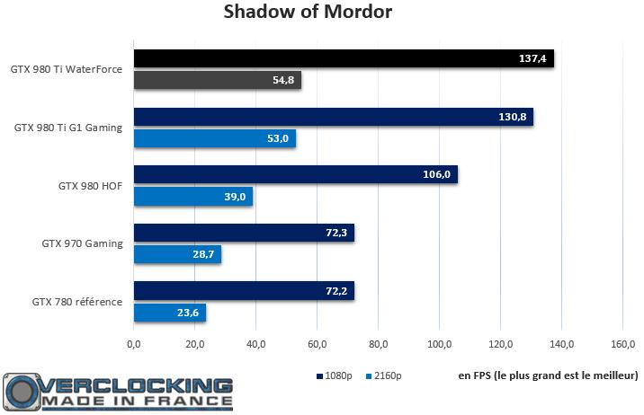 Gigabyte GTX 980 Ti Xtreme Gaming Waterforce Shadow of Mordor