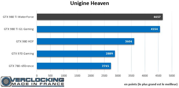 Gigabyte GTX 980 Ti Xtreme Gaming Waterforce Unigine Heaven