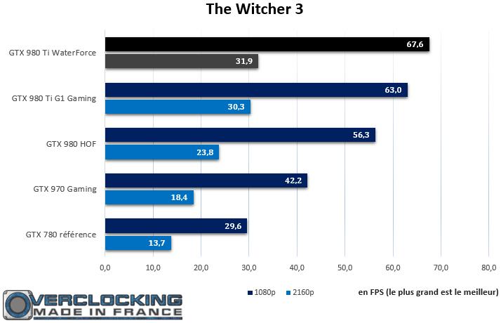 Gigabyte GTX 980 Ti Xtreme Gaming Waterforce Witcher 3