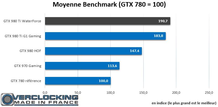 Gigabyte GTX 980 Ti Xtreme Gaming Waterforce moyenne Benchs