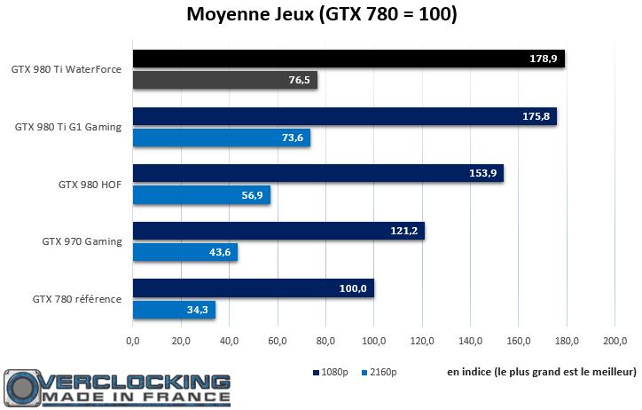 Gigabyte GTX 980 Ti Xtreme Gaming Waterforce moyenne Jeux