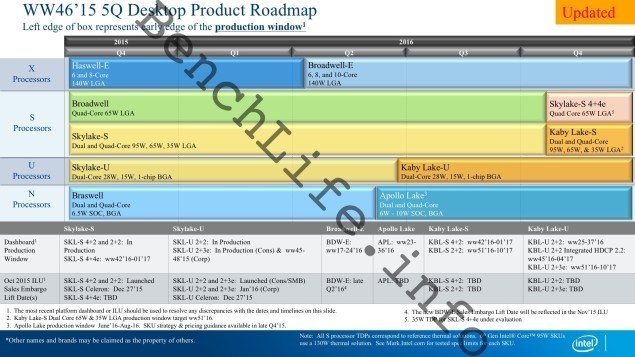 leak roadmap Intel