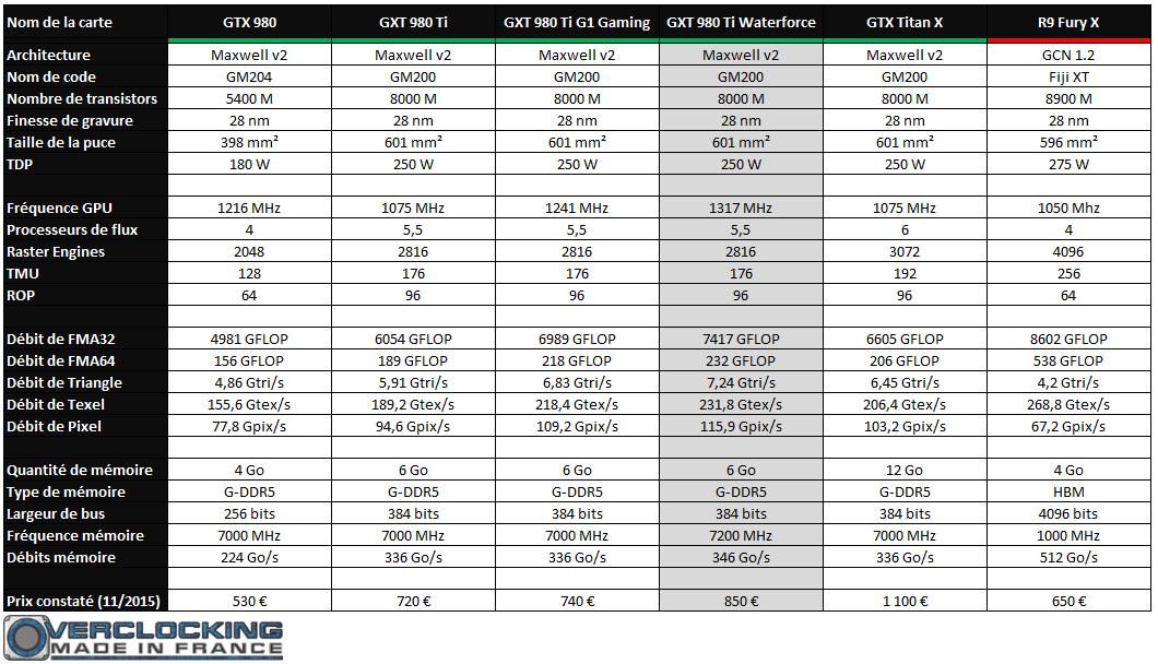 versus GTX 980 Ti Waterforce