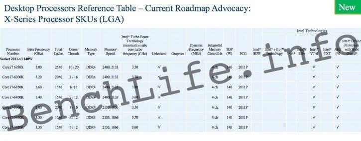 Intel Broadwell-E gamme