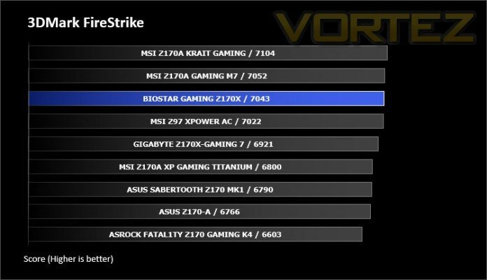 Biostar Z170X Gaming Commander FireStrike
