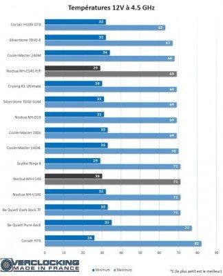 Noctua NH-C14S température 12V 4.5 GHz