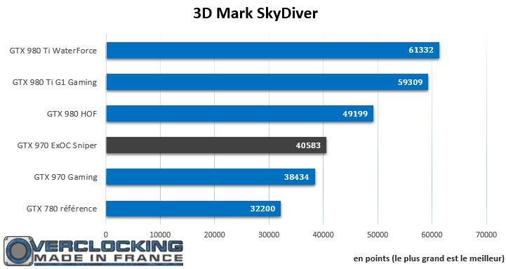 GTX 970 ExOC Sniper 3D Mark SkyDiver