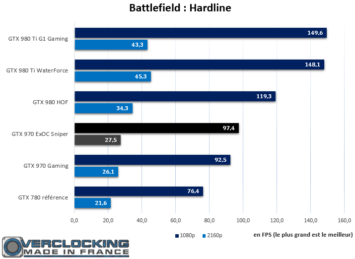 GTX 970 ExOC Sniper Battlefield Hardline