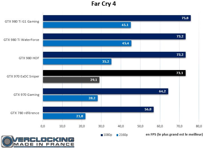 GTX 970 ExOC Sniper Far Cray 4