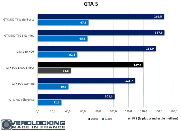 GTX 970 ExOC Sniper GTA 5