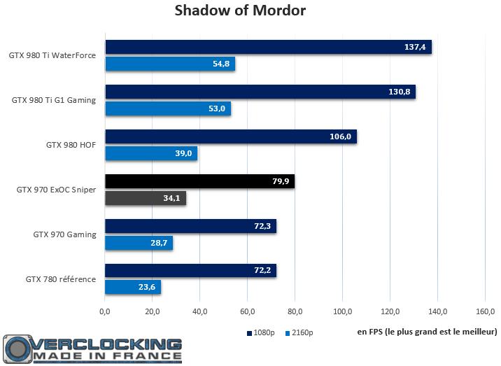 GTX 970 ExOC Sniper Shadow of Mordor
