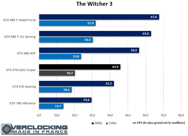 GTX 970 ExOC Sniper The Witcher 3