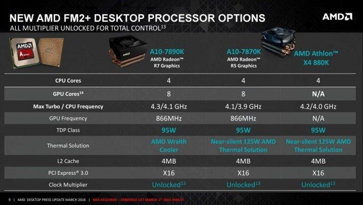 AMD A10-7890K 1