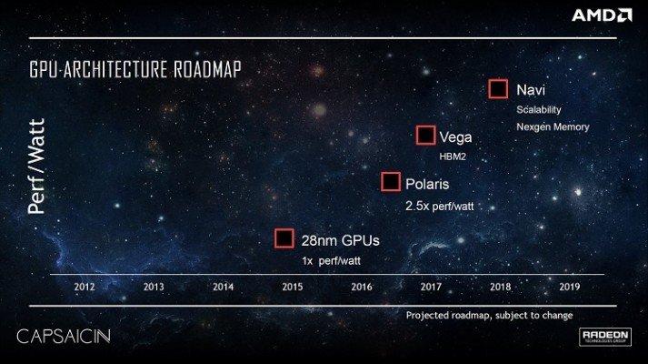 AMD next gen Roadmap