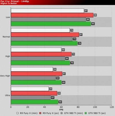 Far Cry Primal 1440p