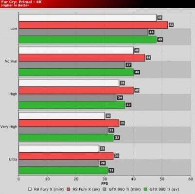 Far Cry Primal 2160p