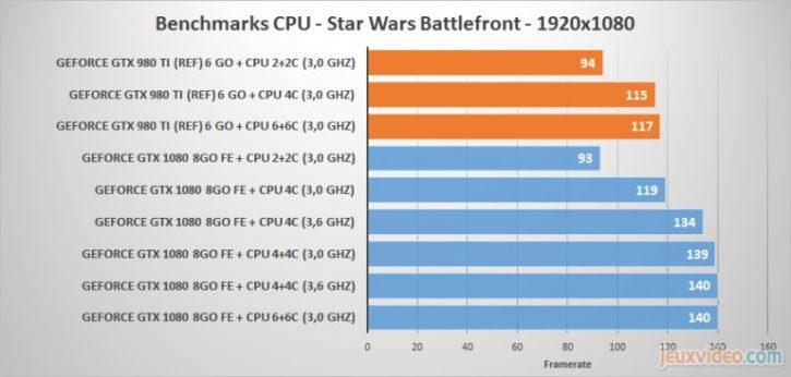GTX 1080 CPU Limited Battlefront