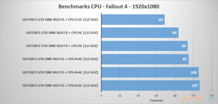 GTX 1080 CPU Limited Fallout 4