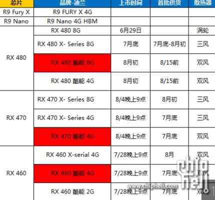 AMD-Radeon-RX-470-RX-460-launch-dates