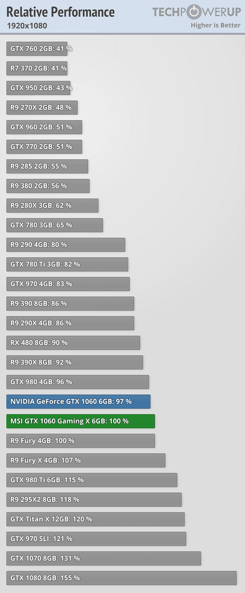 GTX 1060 Gaming X Perf