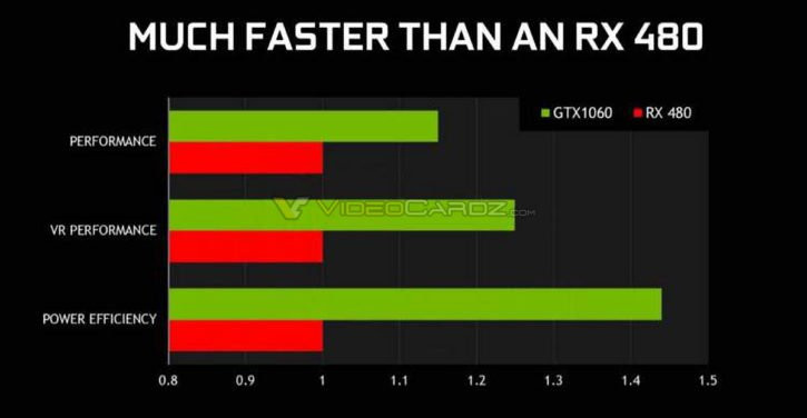 NVIDIA-GeForce-GTX-1060-vs-Radeon-RX-480-performance-1