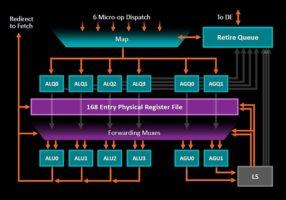 AMD Zen ALU AGU