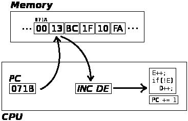 CPU Decoder