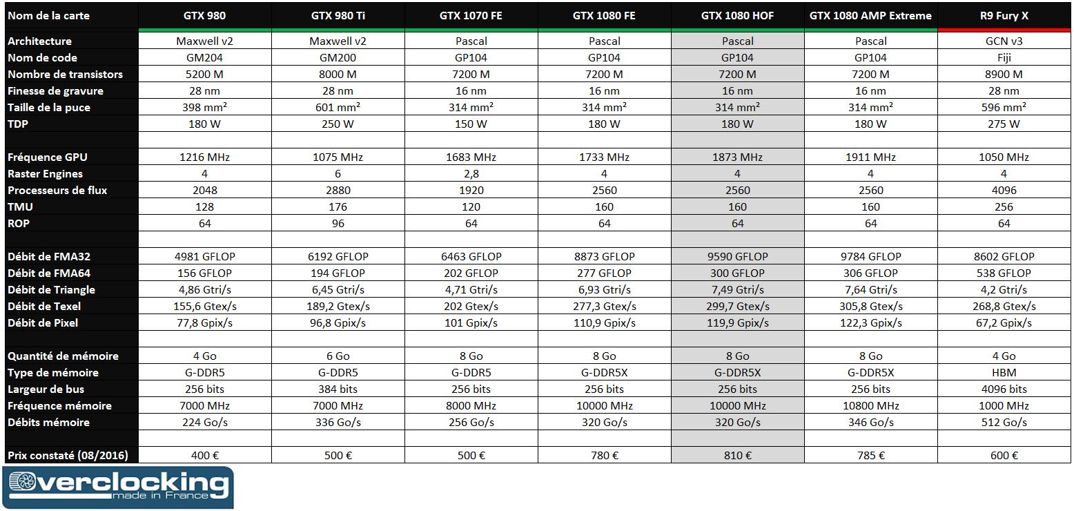 GTX 1080 HOF versus