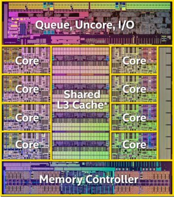 Haswell die shot